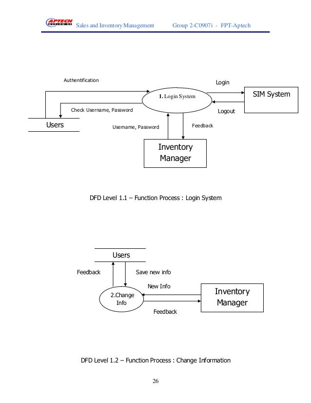 Data Flow Diagram Of Inventory Management System Project Library