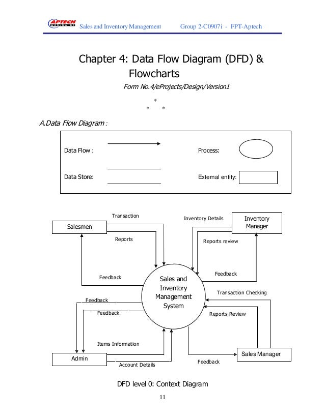 sales and inventory system project context Sales and inventory management project report  so that we have researched and developed a system called sales and inventory management  context diagram data.