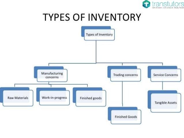 Inventory Management System Finance