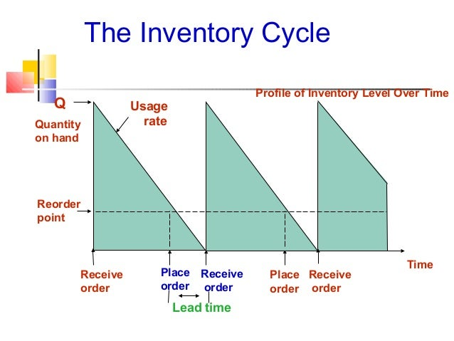 inventory models Inventory control models presented by elite group amit joshi(05) the average inventory holding increase and as a result the storage cost will increase.