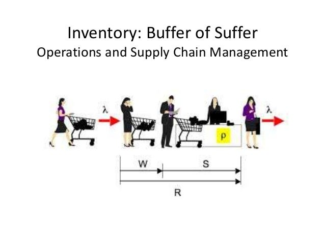 Image result for Buffer Inventory