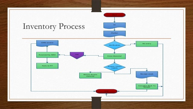 What Is In-Process Inventory?
