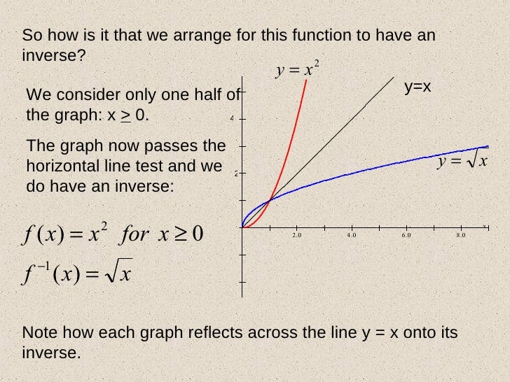 inverse trig functions how to solve