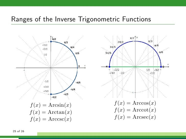 how to use inverse trig