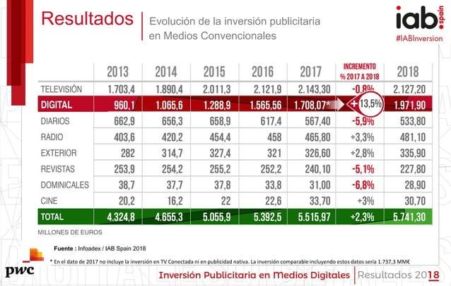 #IABInversión Resultados Evolución de la inversión publicitaria en Medios Convencionales Fuente : Infoadex / IAB Spain 201...