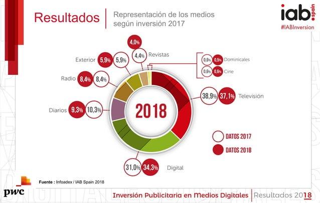 #IABInversión Resultados Representación de los medios según inversión 2017 Fuente : Infoadex / IAB Spain 2018