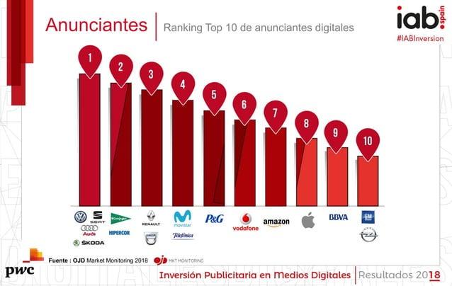 #IABInversión Anunciantes Ranking Top 10 de anunciantes digitales Fuente : OJD Market Monitoring 2018