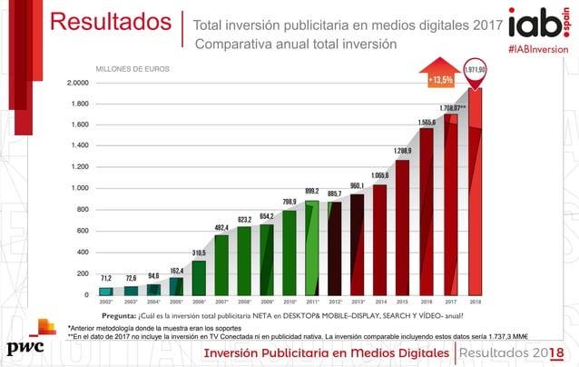 #IABInversión Resultados Total inversión publicitaria en medios digitales 2017 Comparativa anual total inversión Pregunta:...