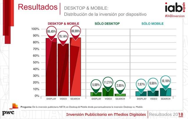 #IABInversión Resultados DESKTOP & MOBILE: Distribución de la inversión por dispositivo Pregunta: De la inversión publicit...