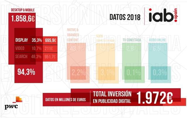 #IABInversión Resultados DESKTOP & MOBILE - Display