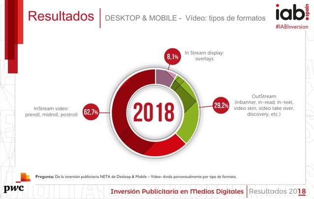 #IABInversión Resultados DESKTOP & MOBILE - Vídeo: tipos de formatos Pregunta: De la inversión publicitaria NETA de Deskto...