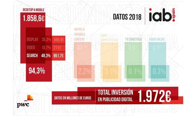 #IABInversión Resultados DESKTOP & MOBILE - Search
