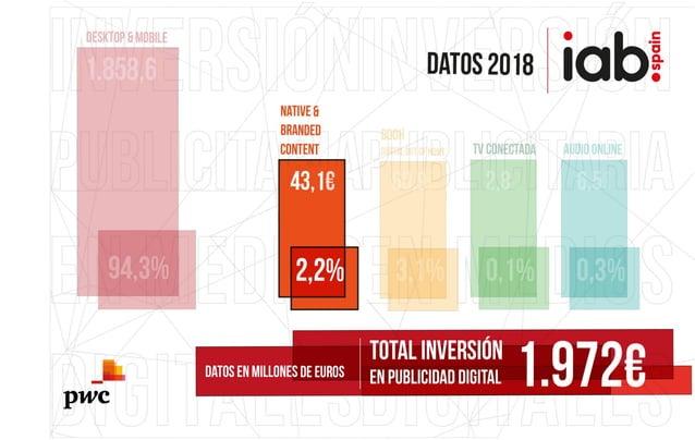 #IABInversión Resultados DIGITAL SIGNAGE