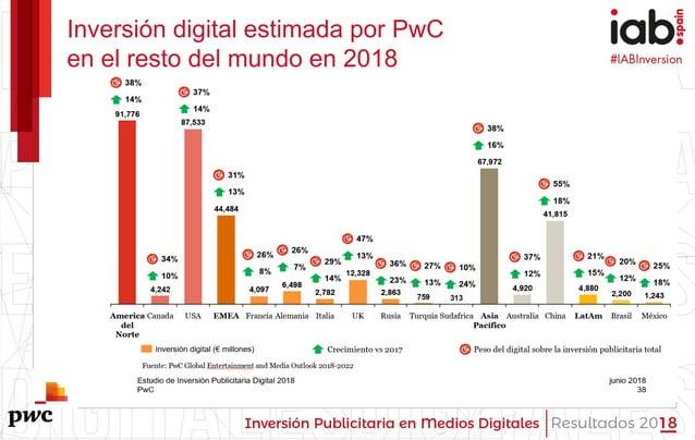 #IABInversión Inversión digital estimada por PwC en el resto del mundo en 2018