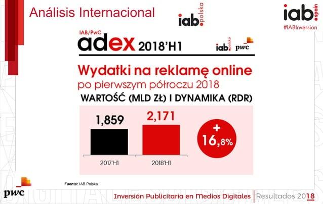 #IABInversión Análisis Internacional Fuente: IAB Polska