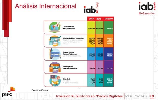 #IABInversión Análisis Internacional Fuente: IAB Turkey