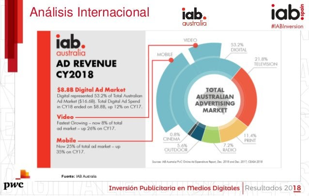 #IABInversión Análisis Internacional Fuente: IAB Australia