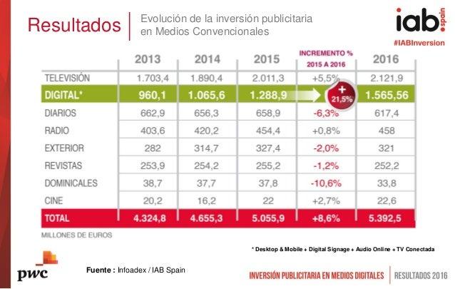 Resultados * Desktop & Mobile + Digital Signage + Audio Online + TV Conectada Fuente : Infoadex / IAB Spain Evolución de l...