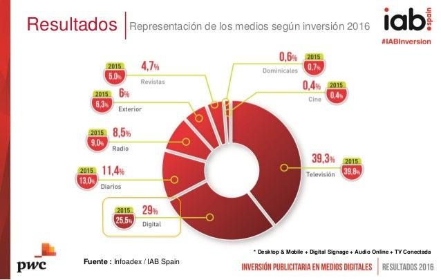 Resultados Representación de los medios según inversión 2016 Fuente : Infoadex / IAB Spain * Desktop & Mobile + Digital Si...