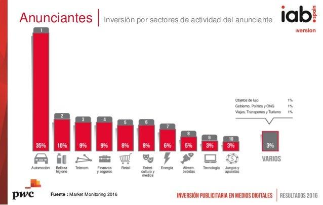 Anunciantes Inversión por sectores de actividad del anunciante Fuente : Market Monitoring 2016
