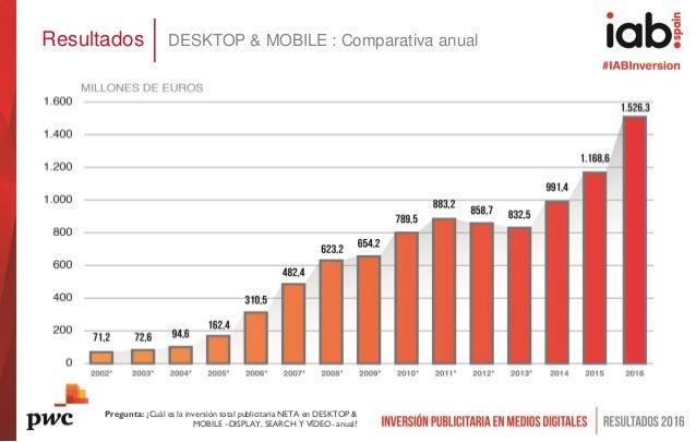 Resultados DESKTOP & MOBILE : Comparativa anual Pregunta: ¿Cuál es la inversión total publicitaria NETA en DESKTOP & MOBIL...