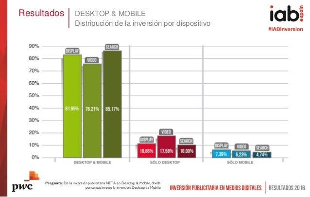 Resultados DESKTOP & MOBILE Distribución de la inversión por dispositivo Pregunta: De la inversión publicitaria NETA en De...