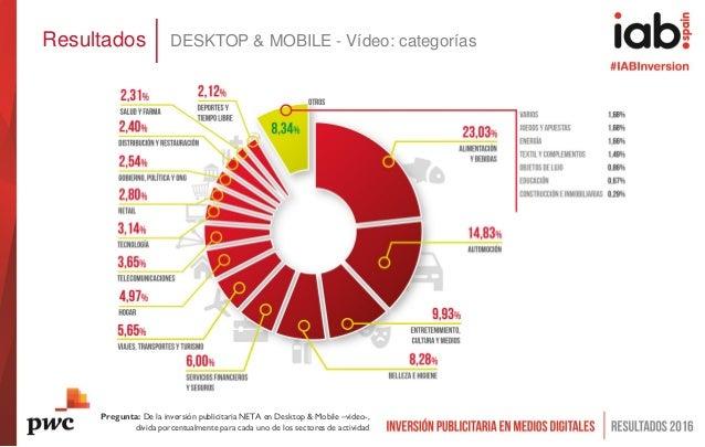 Resultados DESKTOP & MOBILE - Vídeo: categorías Pregunta: De la inversión publicitaria NETA en Desktop & Mobile –video-, d...
