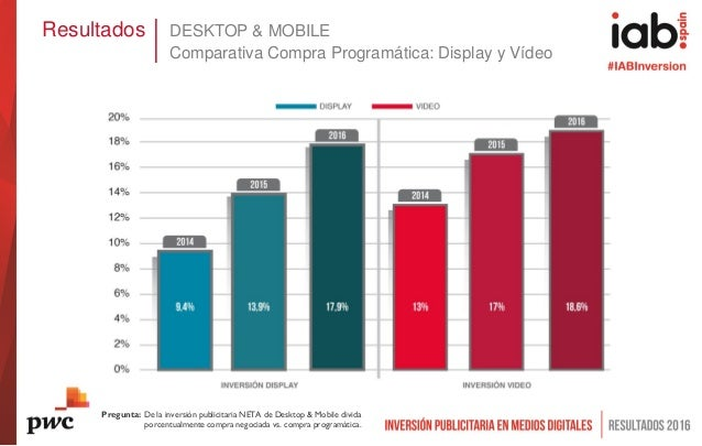 Resultados DESKTOP & MOBILE Comparativa Compra Programática: Display y Vídeo Pregunta: De la inversión publicitaria NETA d...
