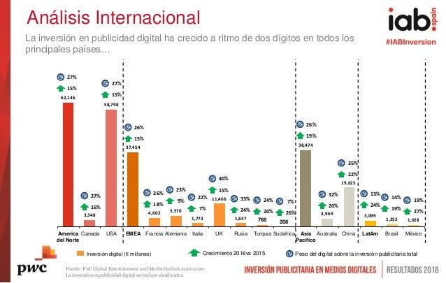 Análisis Internacional La inversión en publicidad digital ha crecido a ritmo de dos dígitos en todos los principales paíse...