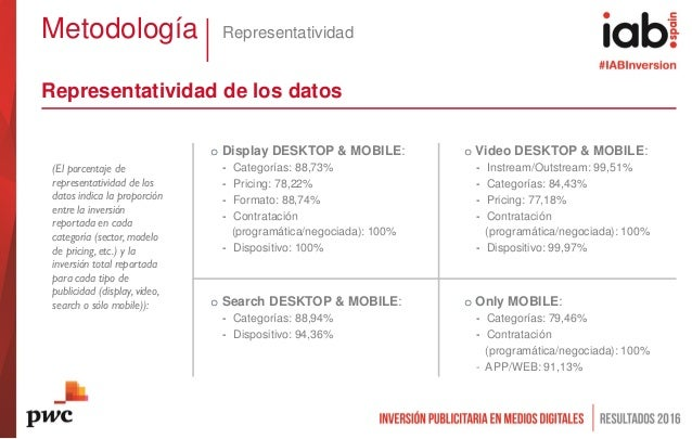 Metodología Representatividad o Display DESKTOP & MOBILE: - Categorías: 88,73% - Pricing: 78,22% - Formato: 88,74% - Contr...