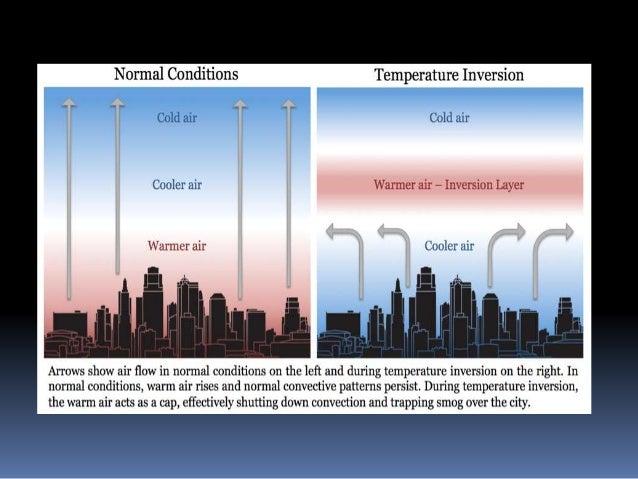 inversion of temprature