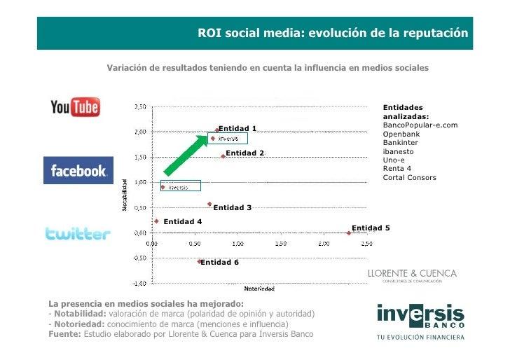 ROI social media: evolución de la reputación                         Evolución de la reputación online                 Var...