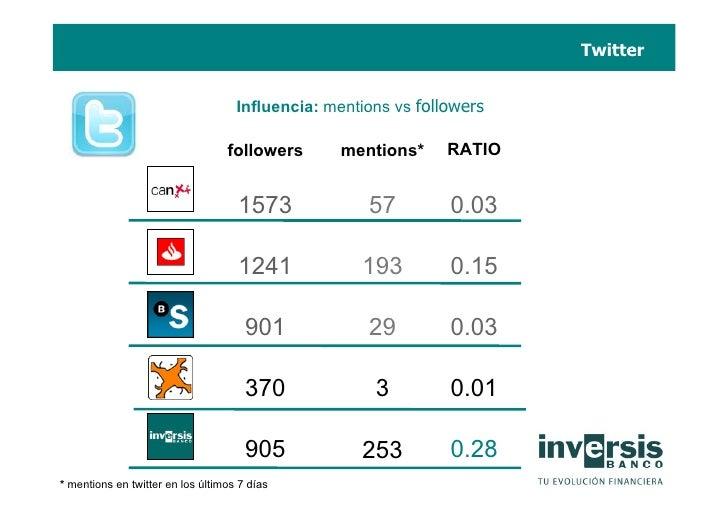 Twitter                                       Influencia: mentions vs followers                                    followe...