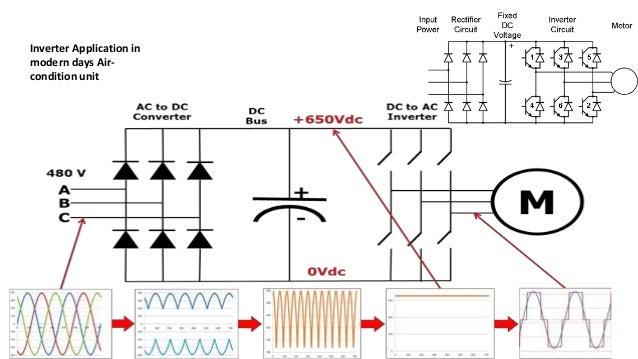Inverters (DC-AC)