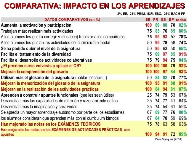 Pere Marquès (2014) DATOS COMPARATIVOS (en %) EE PR ES BP todos Aumenta la motivación y participación 100 89 88 70 82% Tra...