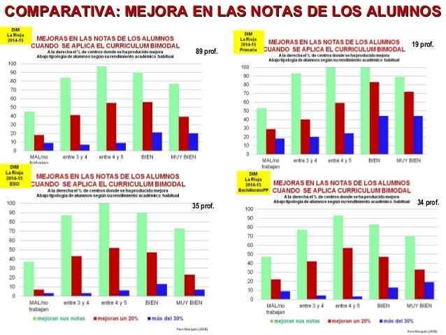 Pere Marquès (2014) COMPARATIVA: MEJORA EN LAS NOTAS DE LOS ALUMNOSCOMPARATIVA: MEJORA EN LAS NOTAS DE LOS ALUMNOS 19 prof...