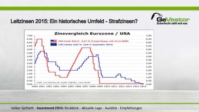 Volker Gelfarth - Investment 2015: Rückblick - Aktuelle Lage - Ausblick - Empfehlungen Leitzinsen 2015: Ein historisches U...