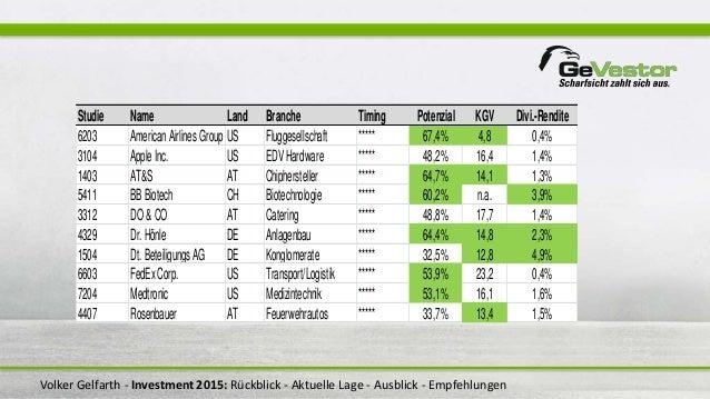 Volker Gelfarth - Investment 2015: Rückblick - Aktuelle Lage - Ausblick - Empfehlungen Studie Name Land Branche Timing Pot...