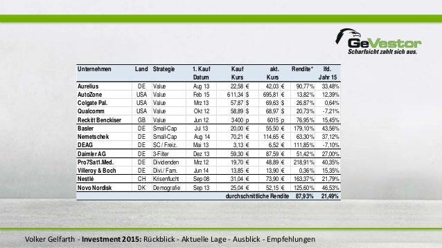 Volker Gelfarth - Investment 2015: Rückblick - Aktuelle Lage - Ausblick - Empfehlungen Unternehmen Land Strategie 1. Kauf ...