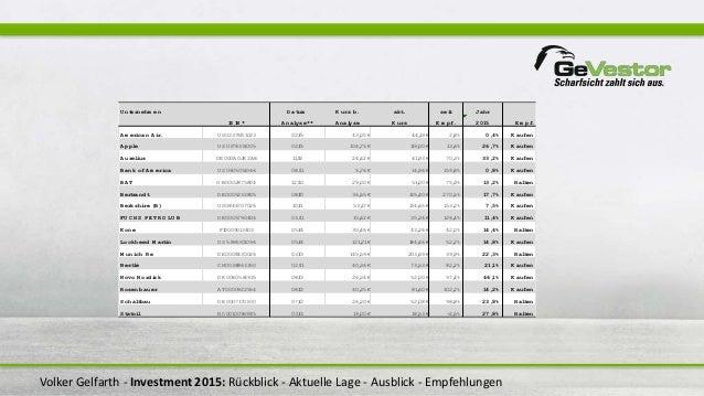 Volker Gelfarth - Investment 2015: Rückblick - Aktuelle Lage - Ausblick - Empfehlungen U nternehm en D atum K urs b. akt. ...
