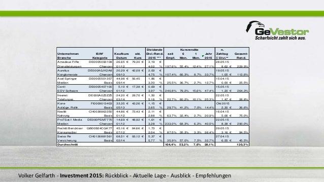 Volker Gelfarth - Investment 2015: Rückblick - Aktuelle Lage - Ausblick - Empfehlungen n. Unternehmen ISIN* seit 6 1 Jahr ...