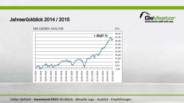 Volker Gelfarth - Investment 2015: Rückblick - Aktuelle Lage - Ausblick - Empfehlungen DIE AKTIEN-ANALYSE [%] -2,00 3,00 8...
