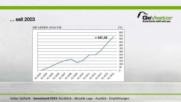 Volker Gelfarth - Investment 2015: Rückblick - Aktuelle Lage - Ausblick - Empfehlungen DIE AKTIEN-ANALYSE [%] 0 50 100 150...