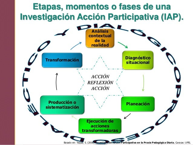 Investigacion Accion Participativa Iap Cracker - bideckresty cf