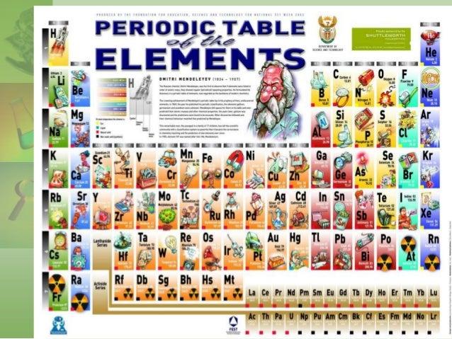 Investigacin acerca de la tabla periodica urtaz Choice Image