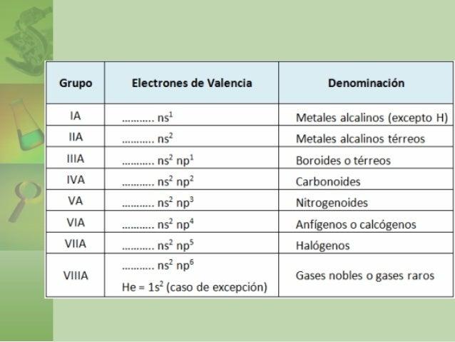 Tabla periodica de los elementos quimicos el rincon del vago choice tabla periodica de los elementos quimicos el rincon del vago choice tabla periodica de los elementos urtaz Gallery