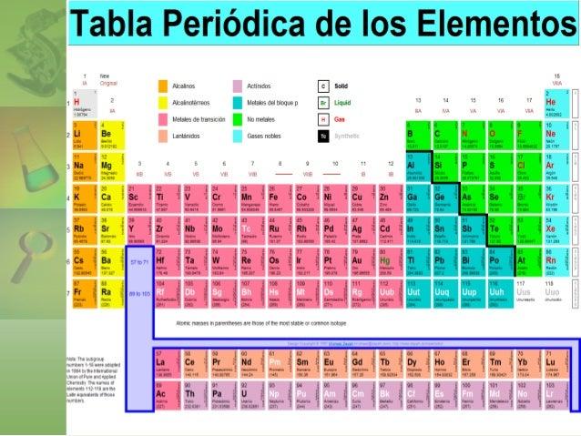 Investigacin acerca de la tabla periodica 35 urtaz Choice Image