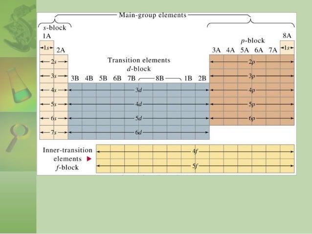 Investigacin acerca de la tabla periodica 42 urtaz Choice Image