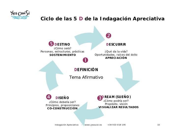 Indgación Apreciativa   -   www.yesouisi.es   +34 933 018 195   15