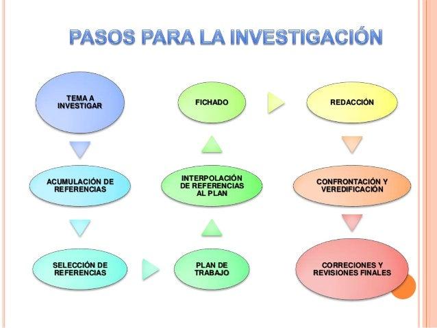 TEMA A INVESTIGAR ACUMULACIÓN DE REFERENCIAS SELECCIÓN DE REFERENCIAS PLAN DE TRABAJO INTERPOLACIÓN DE REFERENCIAS AL PLAN...